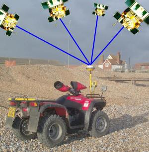 Quad bike with mounted receiver and schematised satellites