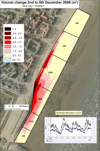 Comparison between two beach surveys